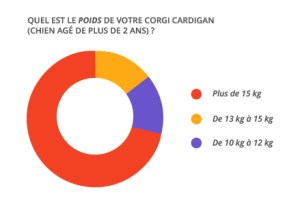 poids-2ans_corgi_cardian