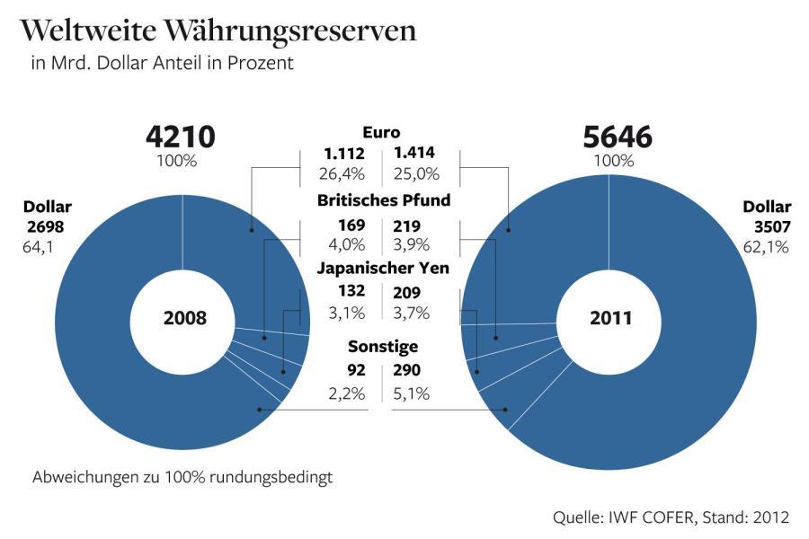 Der Dollar verliert langsam seine Dominanz als Reservewährung. Aber er ist immer noch stark