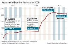 EZB Anleihenkäufe