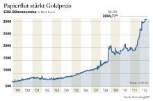 </p> <p> EZB-Bilanzsumme</p> <p>