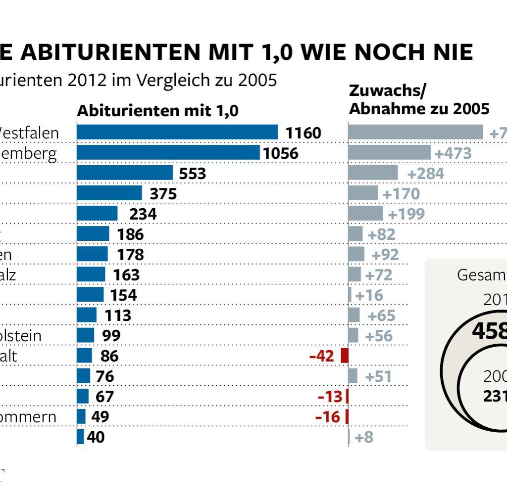 Bildung Die Gefhrliche Entwertung Des Deutschen Abiturs