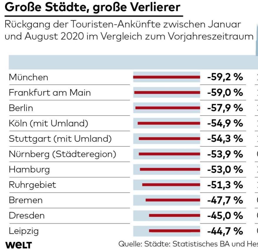 Decline in tourists in major German cities in 2020