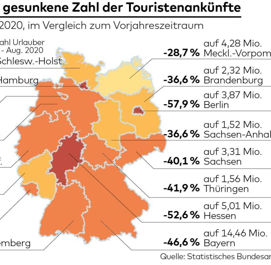 Lower number of tourist arrivals in German federal states in 2020