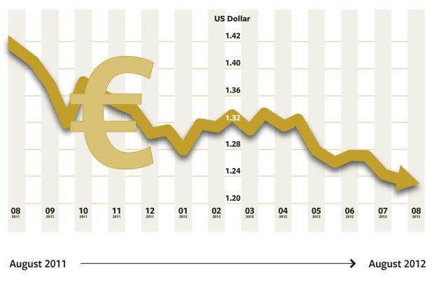 <br /><br /> Kursverlauf des Euro seit August 2011<br /><br />