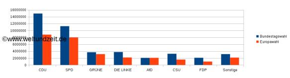 VergleichEuropaBundestagswahl2