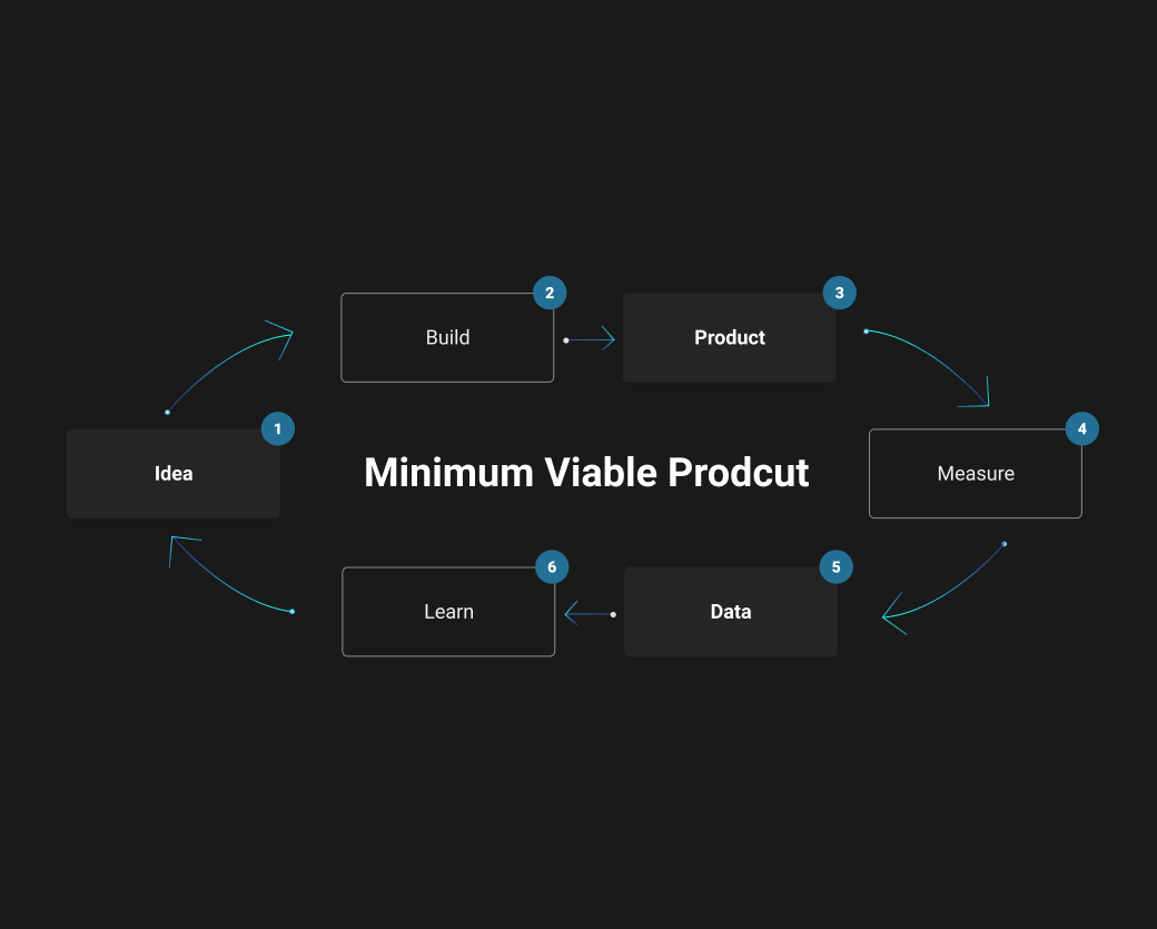 [Noty & Co.] Minimum Viable Product (MVP)