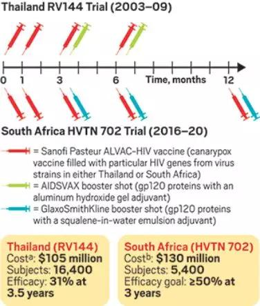 """迄今最有希望的?HIV疫苗宣布""""彻底失败""""(组图)"""