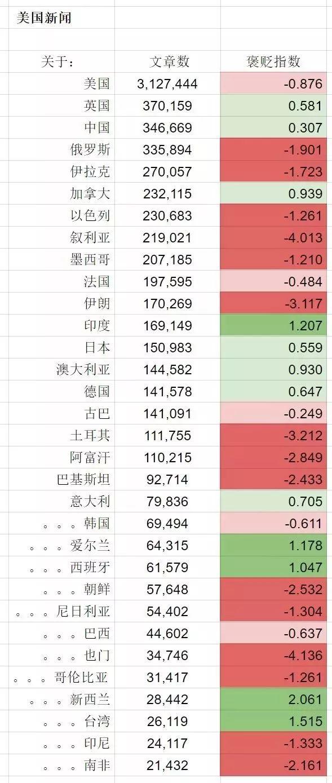 世界上對中國評價最負麵的究竟是哪三個國家?(圖)