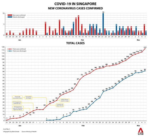 新加坡凭啥成为全球抗疫典范?这是一份无人能抄袭的作业