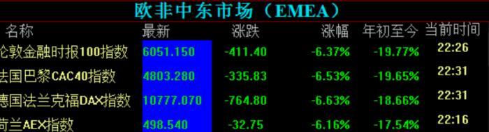 全球股市比惨 美股四分钟熔断史上第二次(图)