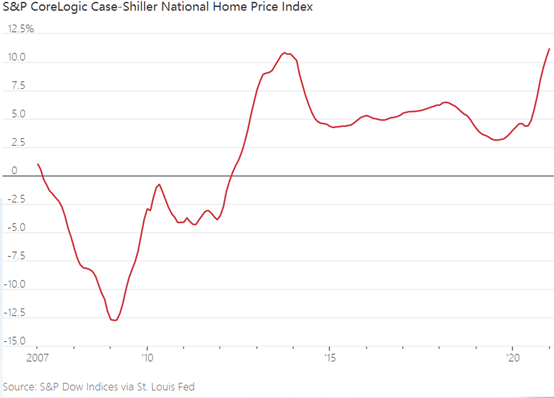 资产泡沫进行时:美国楼市的疯狂已超过2006年