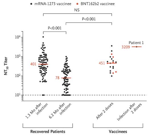 打完疫苗后是怎么感染的?NEJM病例详解新冠突变影响