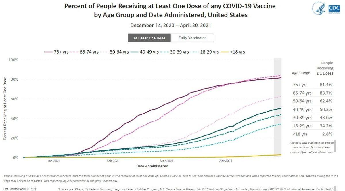 展开疫苗接种四个月后,美国的疫情怎样了?