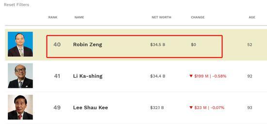 香港首富居然换人了?!超了李嘉诚1亿