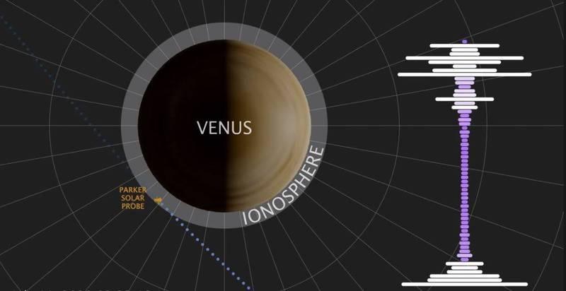 NASA探测器飞越金星 接收到一段超诡异录音…(音频)