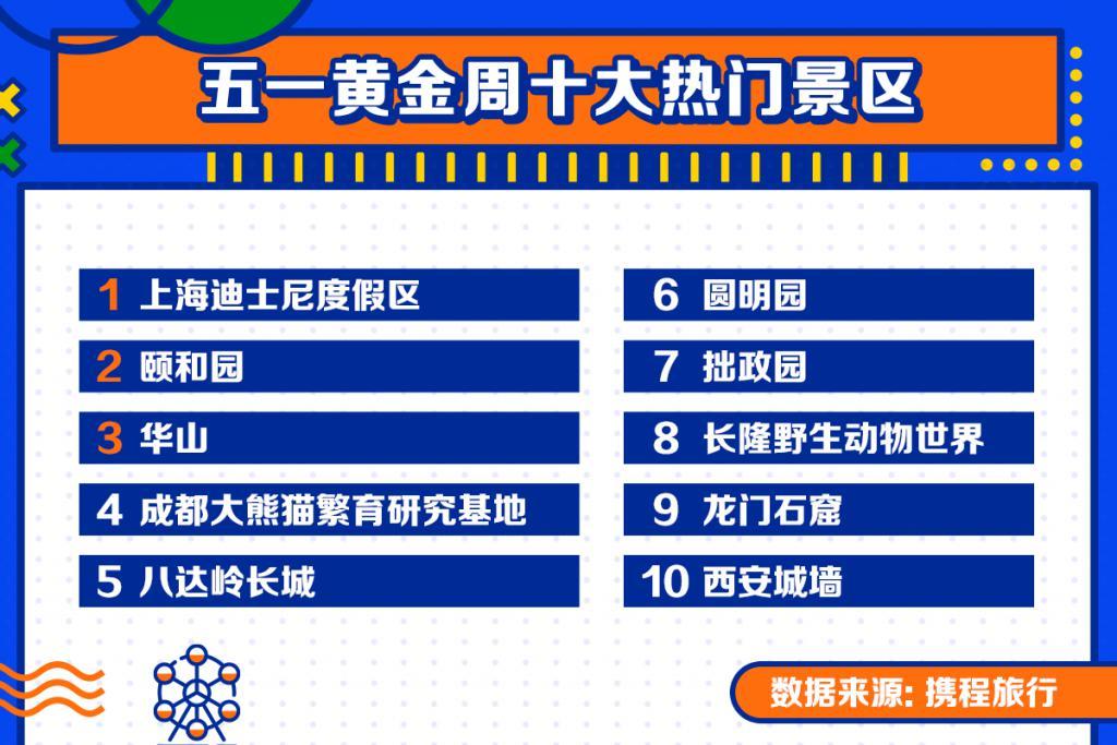 五一旅游大数据出炉!谁是中国城市的人气之王?