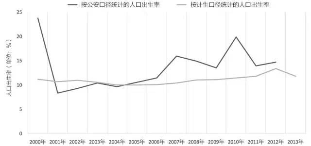 中国哪里人最爱生孩子?你想像不到生育率跟这有关