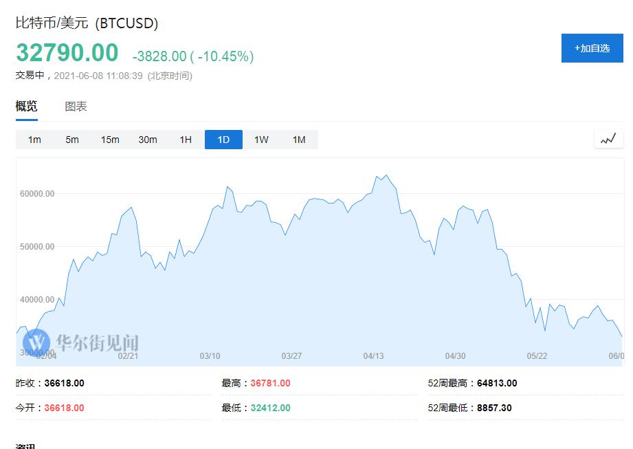 特朗普也出来说了句话,比特币再重挫跌破3.3万美元
