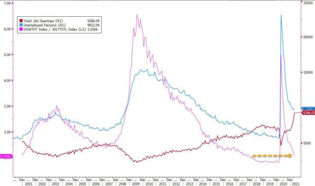 美国人不想上班:职位空缺与离职人数皆创记录