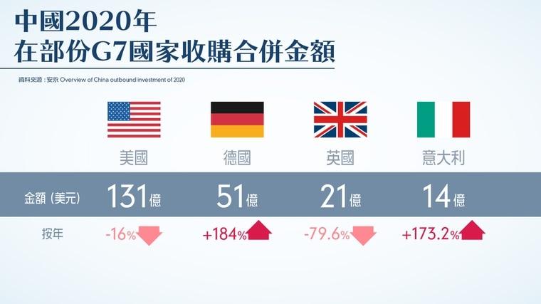 G7聚焦抗衡中国:自身财政紧绌 恐难敌中国银弹