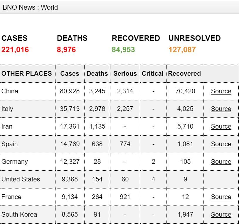 外媒:全球新冠肺炎累计确诊病例已超22万