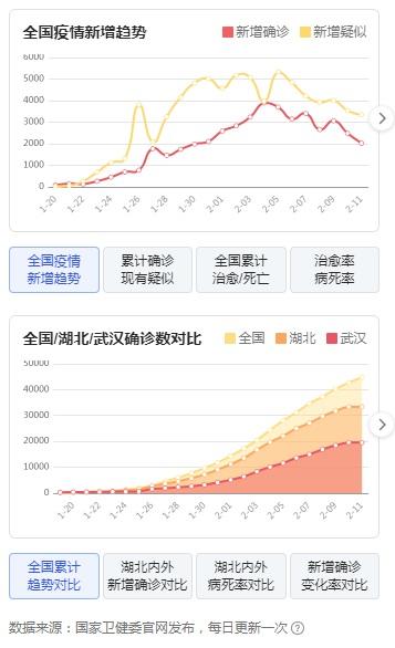 一日增加1.4万例,全中国确诊人数逼近6万(组图)
