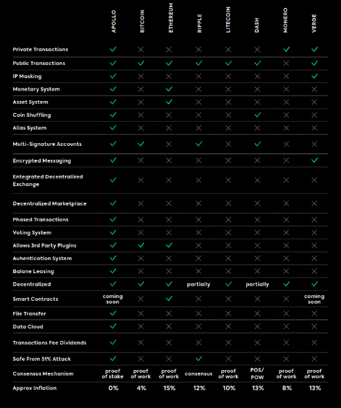 image of comparison between difference cryptocurrencies and apollo currency