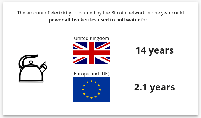 Image showing the number of years Britain could boil tea using the power of Bitcoin networks in a year