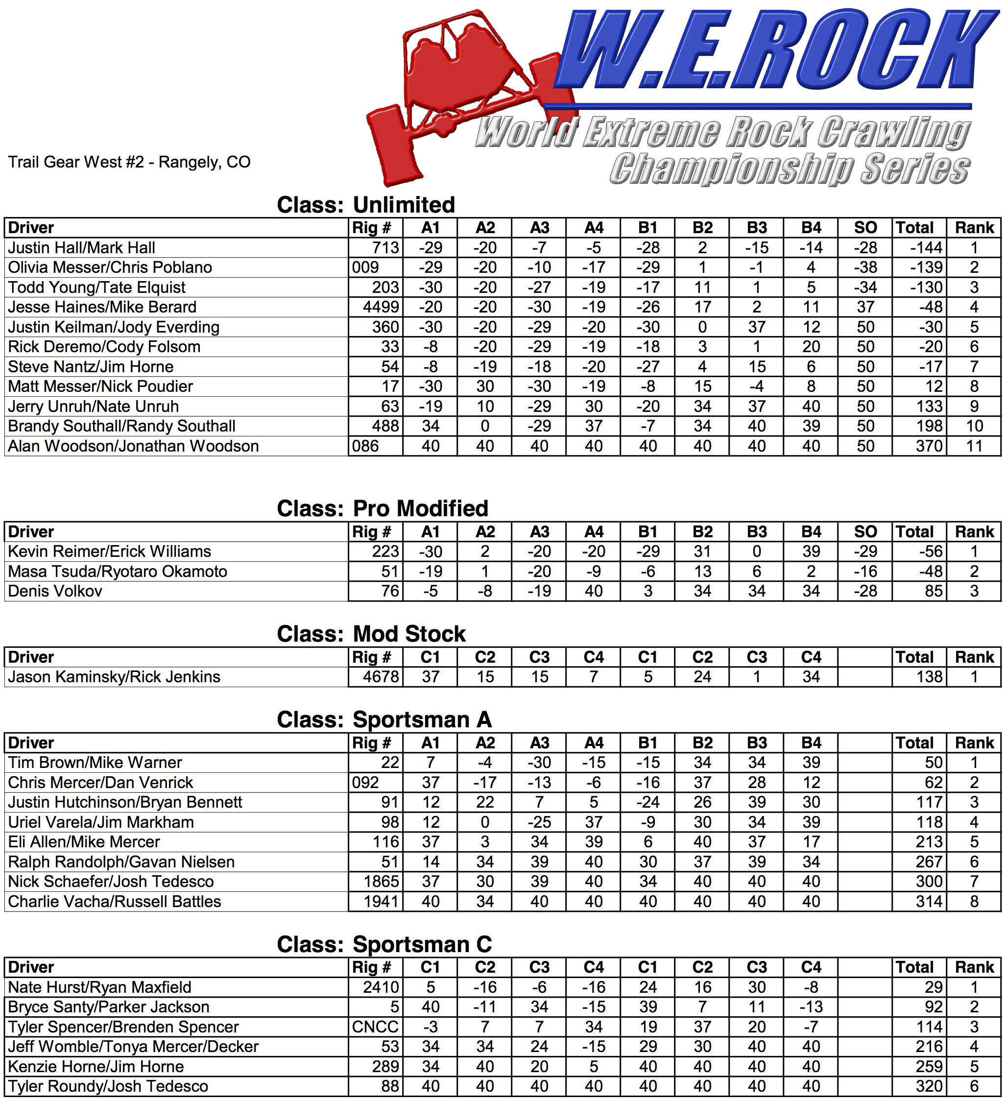 W E Rock Western Series Round 2 Rangely Co