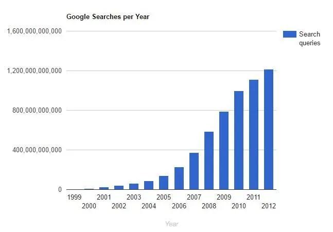 Google searches per year