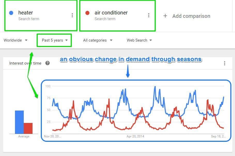 Google trends seasonal demands