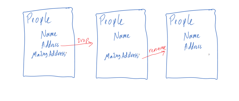 Schema comparisons drop and rename