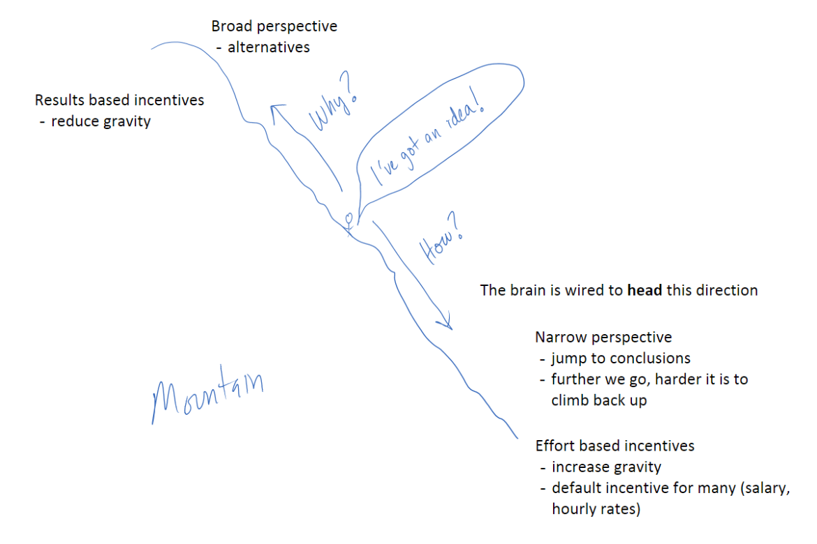 Mountain - how versus why effort versus results