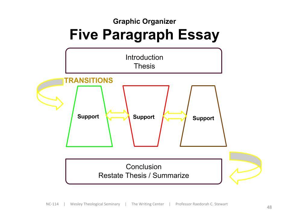 Essay Contrast 5 Compare Organizer Graphic Paragraph