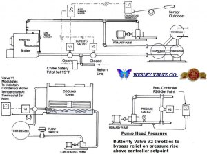 Applications | Wesley Valve Company