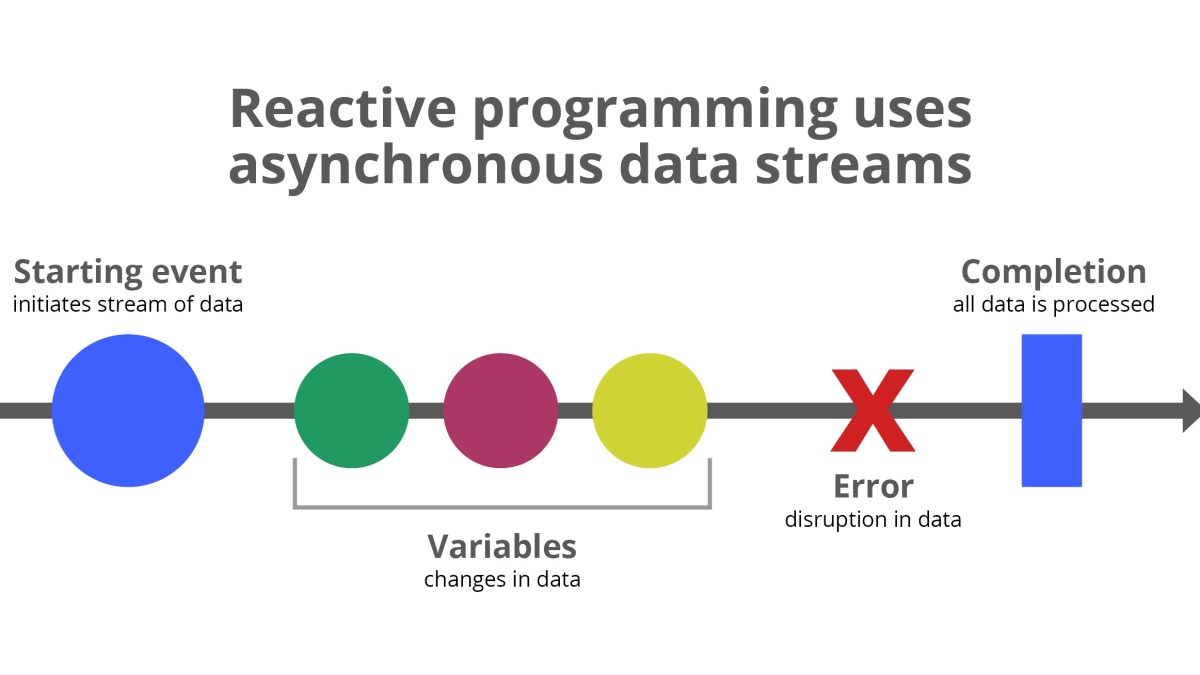 Five Interesting Facts About Reactive Programming Frameworks