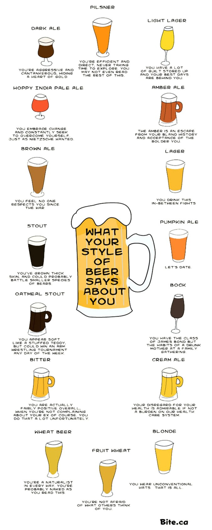 Image on what the beer you drink says about you.