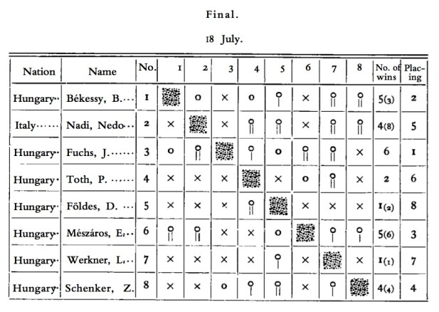 1912 Sabre Final Pool