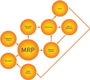 Material requirements planning | Western International