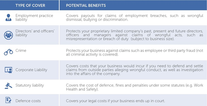 Management Liability table of what your insurance may cover