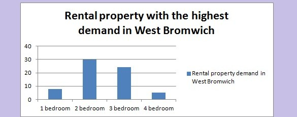 Letting agents West Bromwich rental property with the highest demand demand in West Bromwich