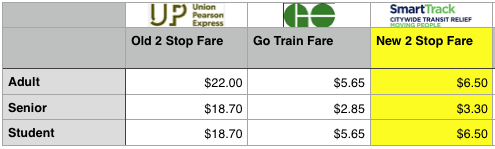 Two Stop Fares