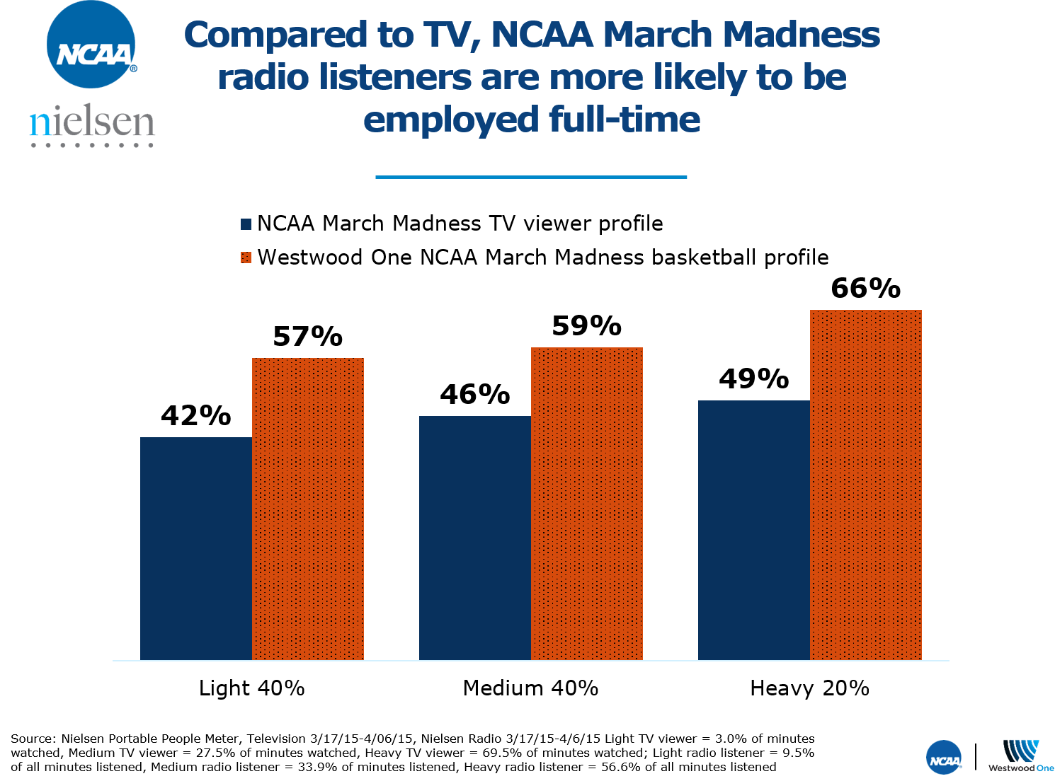 Compared To TV NCAA March Madness Radio Listeners Are More