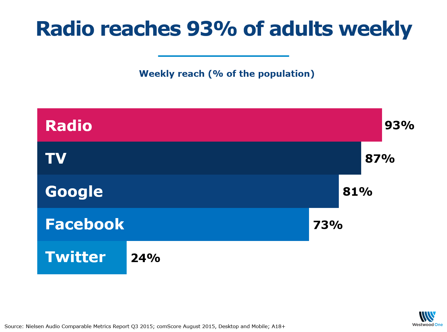 Chart Of The Dayradio Vs Facebook Westwood One