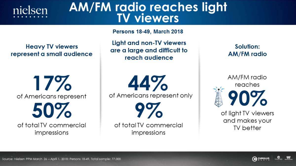 Am Fm Radio Reaches Americas Light Tv Viewers Westwood One Small A Heavy Lesson In Among Persons 18 49 17 Are And They Represent Half Of All Impressions