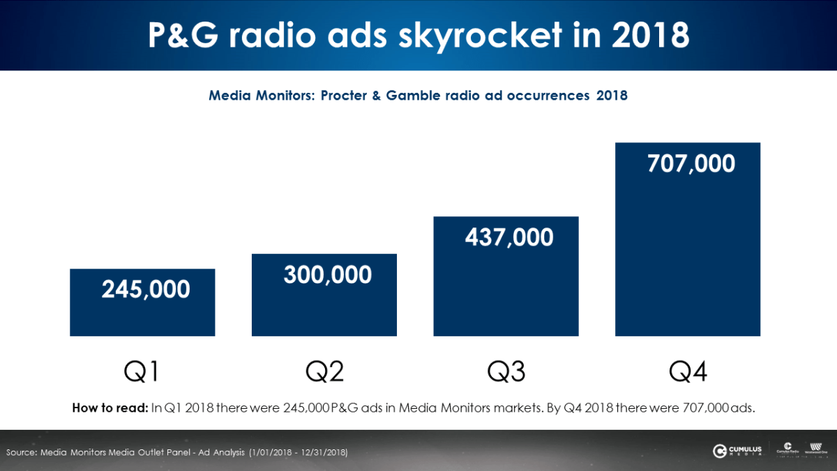 Why Is P&G The Fastest Growing Advertiser On American AM/FM