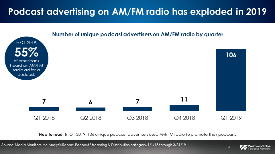 Westwood One And Audience Insights Inc 's Podcast Download
