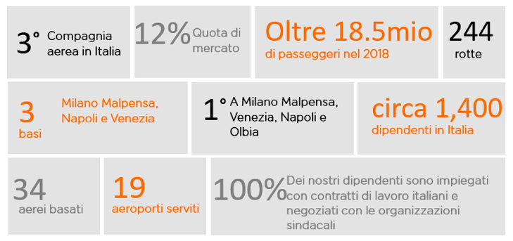 Quota di mercato del 12%, 244 rotte in 19 aeroporti serviti, 3 basi (Milano Malpensa, Napoli e Venezia), con 34 aerei basati, primo vettore a Milano Malpensa, Venezia, Napoli e Olbia.