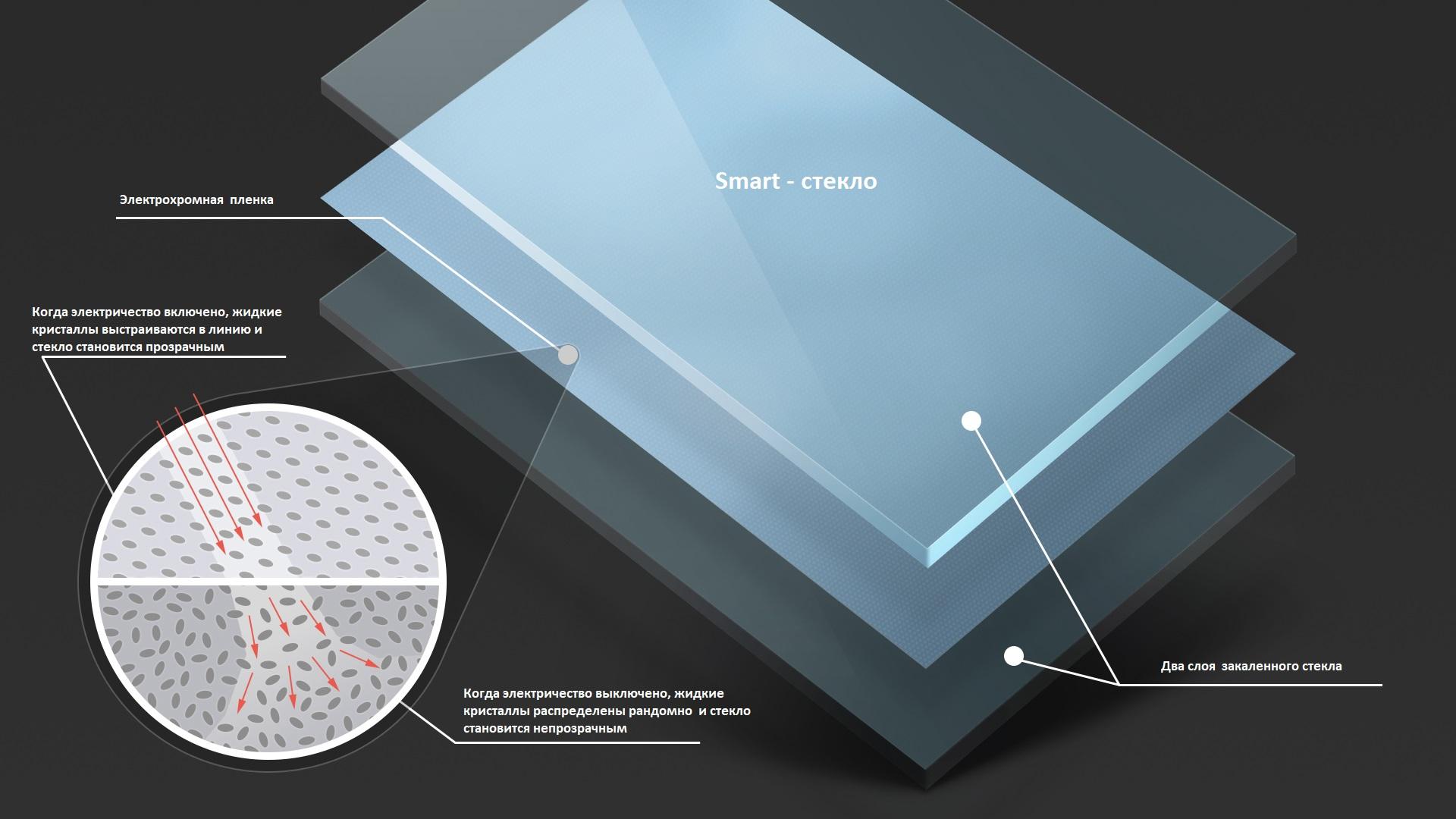 Smart glass manufacturer: functions, advantages, applications