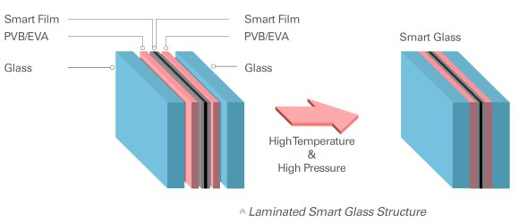 dimming glass